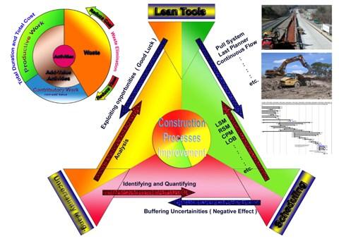 Kit Lean Construction Research Lean Construction